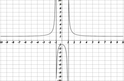 Порядок исследования функции и построения ее графика