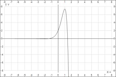 2x}\) и схематично построить ее график ...: seekland.info/questions/view/id_140