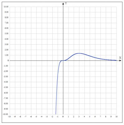 исследовать функцию, построить график функции