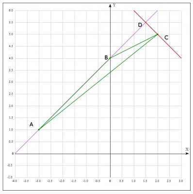 Как найти уравнение высоты по двум точкам