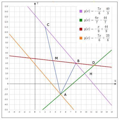 Дано вершини трикутника   ABC  A(5;-2),  В(8;4), С(2;11)  Знайти:  1) рівняння сторони ВС;  2) рівняння висоти AH;  3) рівняння медіани BM;  4) координати точки D перетину медіани BM і висоти AH;  5) рівняння прямої, яка проходить через вершину A паралельно стороні BC;  6) відстань від точки A до прямої BC.