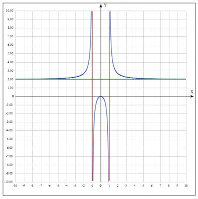 Дослідити функцію методом диференціального числення та побудувати її графік