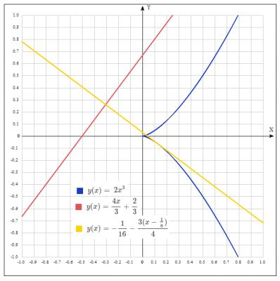 уравнение прямой, уравнение касательной, свойство перпендикулярных прямых