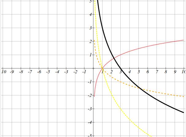 постройте график функции y x 3-3x